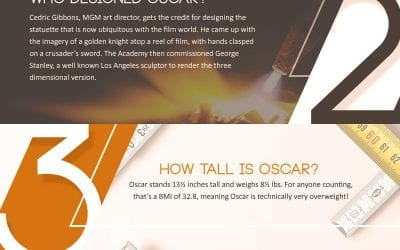 5 Facts About Gold Oscar Awards