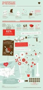 Valentine's Day Infographic Ideas