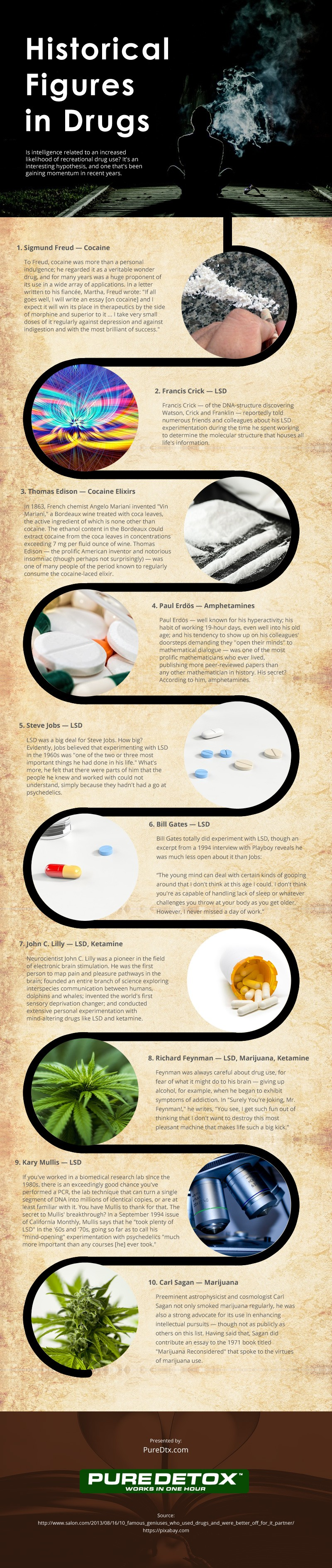 Historical Figures in Drugs