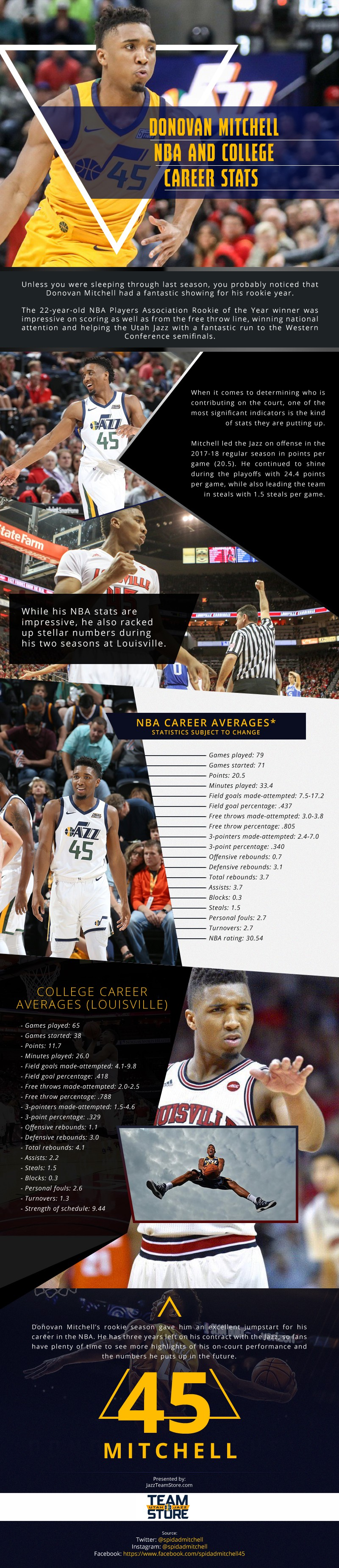 Donovan Mitchell NBA and College Career Stats infographic