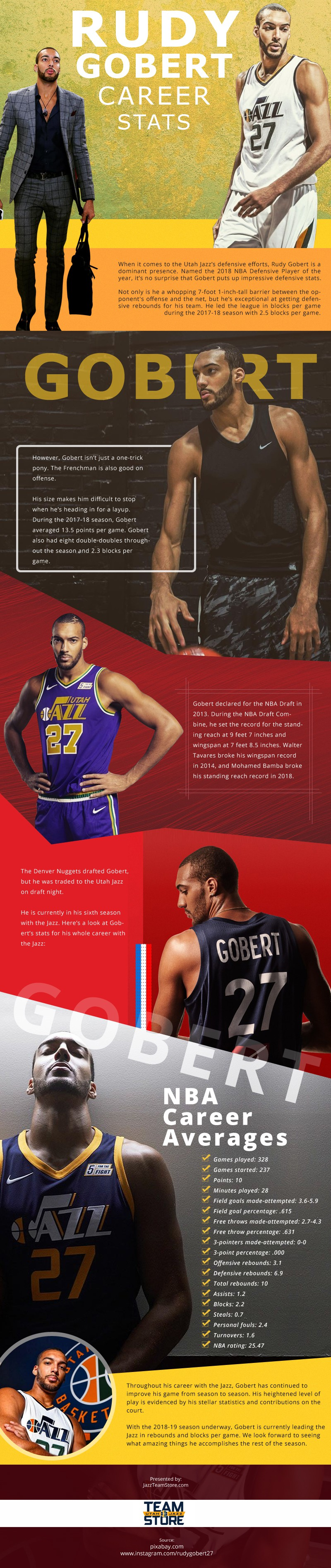 Rudy Gobert Career Stats Infographic