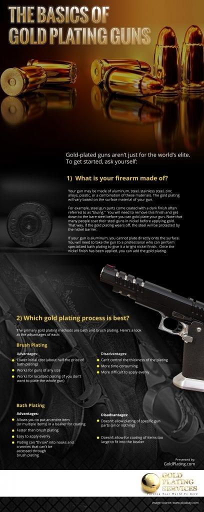 The Basics of Gold Plating Guns Infographic