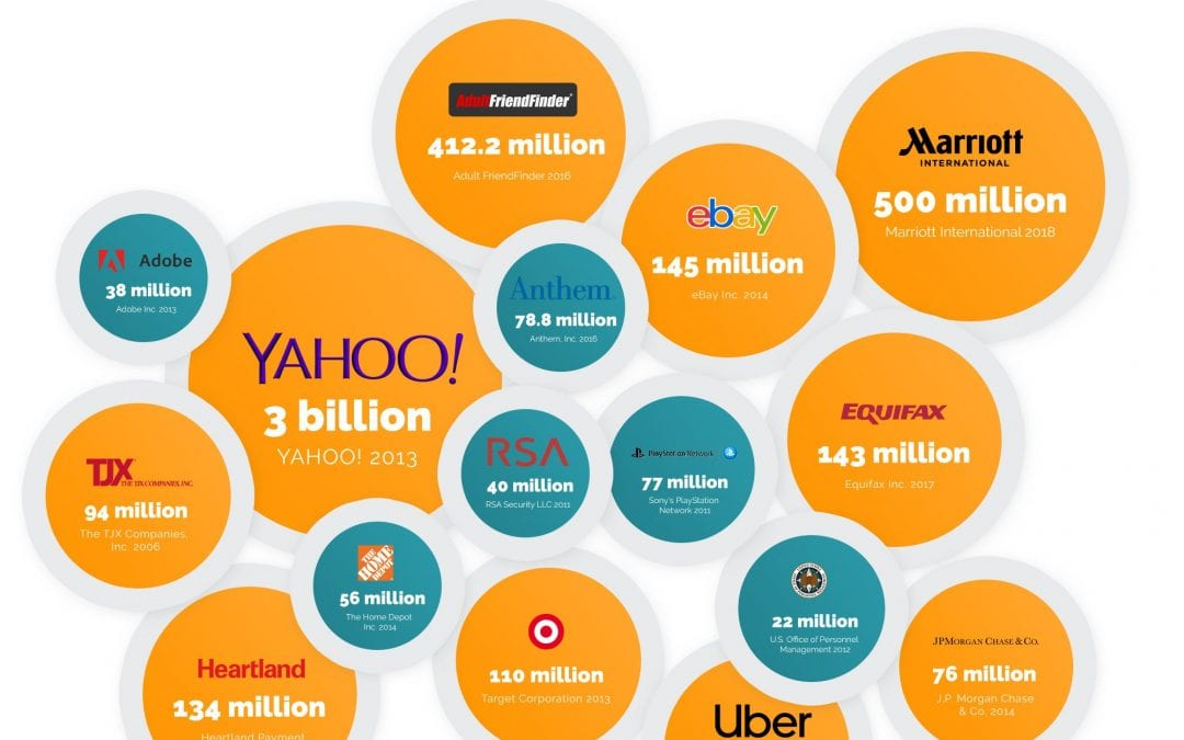 18 Biggest Data Breaches of the 21st Century