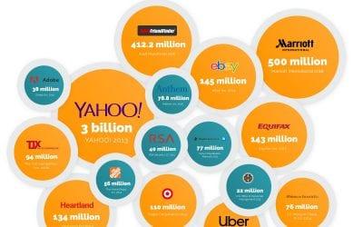 18 Biggest Data Breaches of the 21st Century
