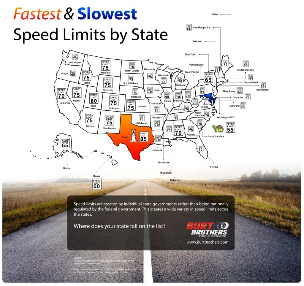 Fastest and Slowest Speed Limits by State Infographic